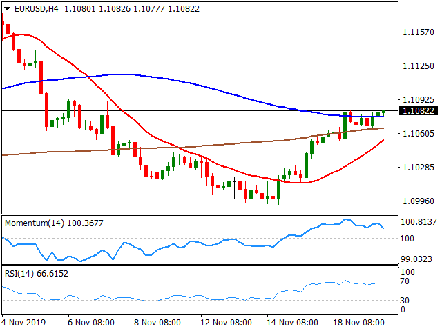 20191120EURUSDH4 637097914135989145 - EUR/USD Forecast: Advances For The Fourth Day In A Row But Loses Upward Momentum