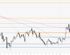 XAU/USD challenges the 1472 resistance ahead of the FOMC