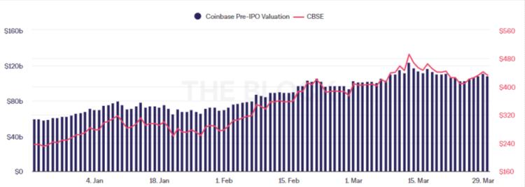 Trading veteran says Coinbase could be going bankrupt