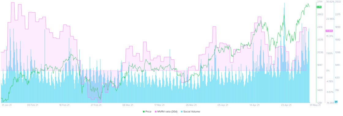 ETH 30-day MVRV and social volume chart