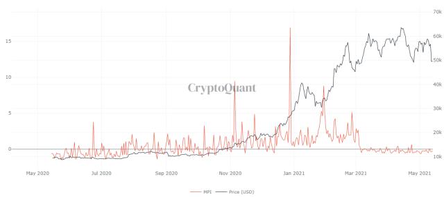 График BTC MPI