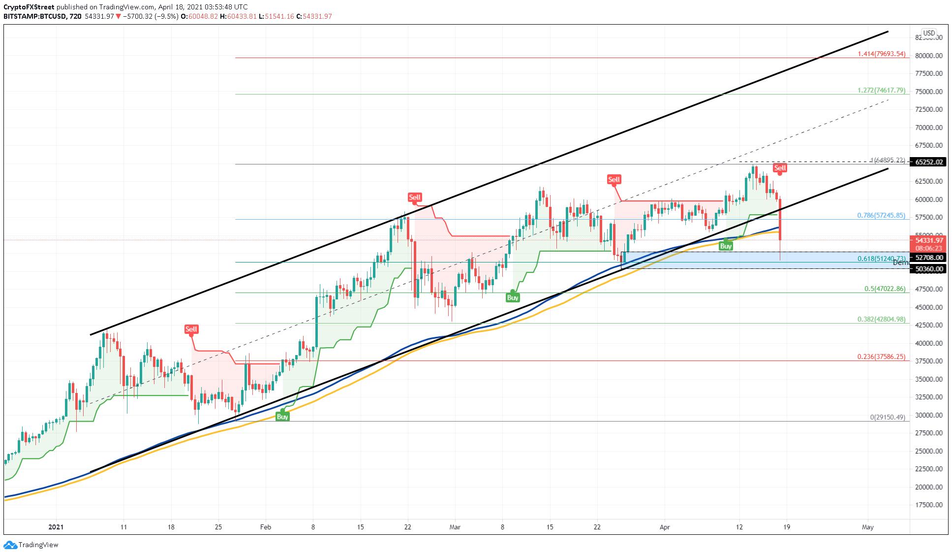 BTC/USD 12-hour chart