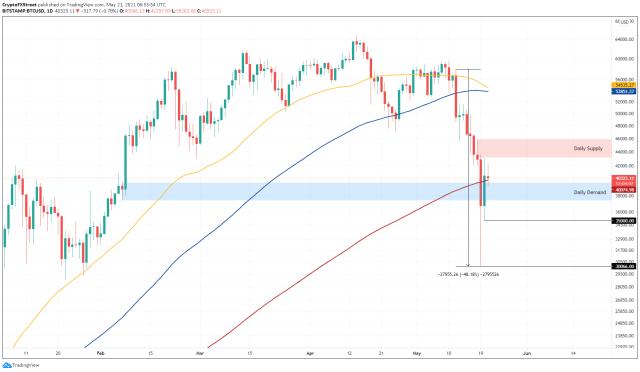 1-дневный график BTC / USD