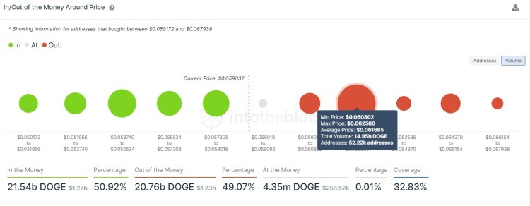 Dogecoin Price Forecast: DOGE faces uphill battle