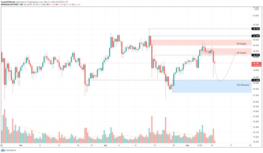 DOT/USDT 12-hour chart