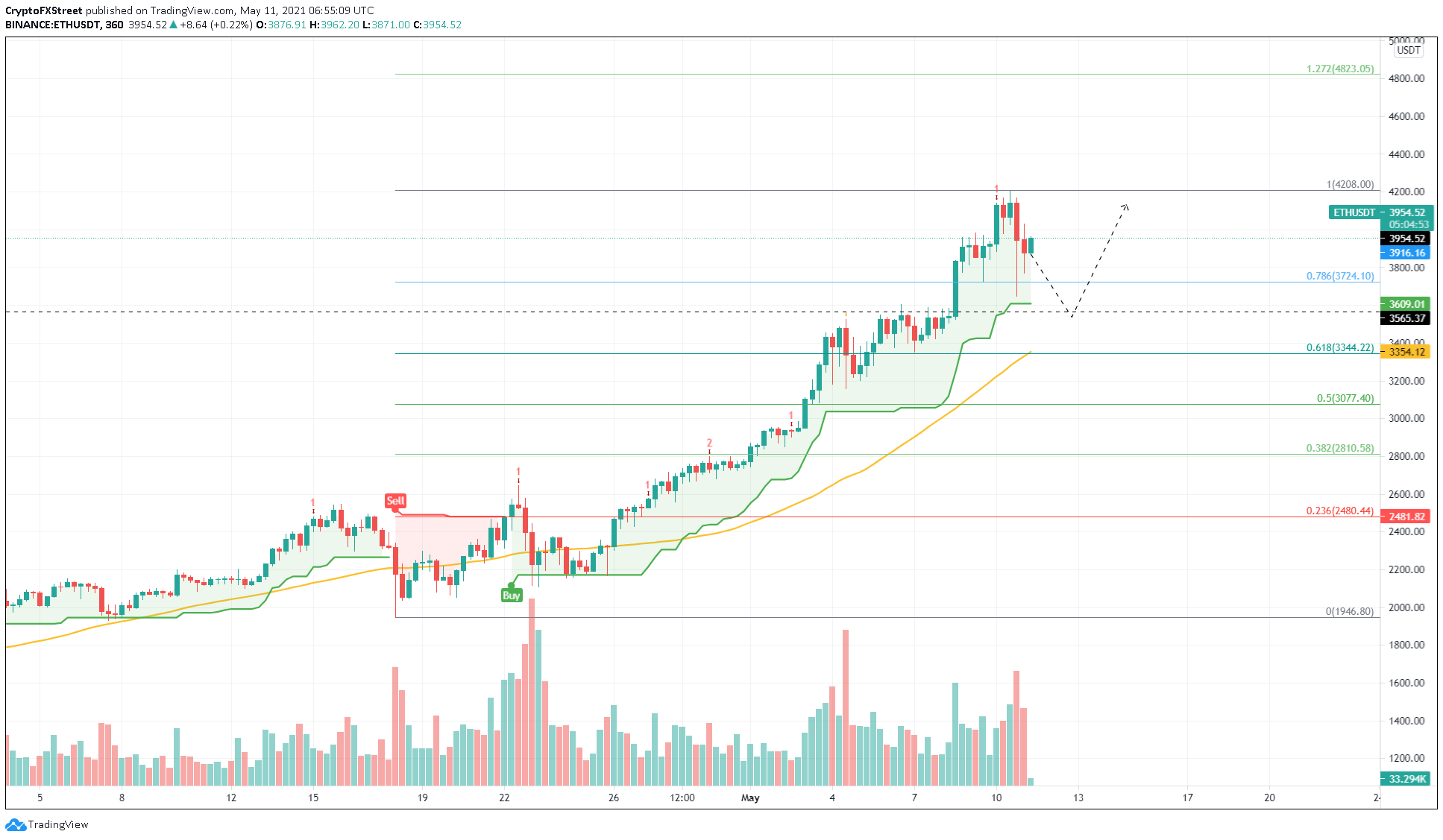 ETH/USDT 6-hour chart