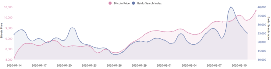 Bitcoin Price and Baidu Search Index