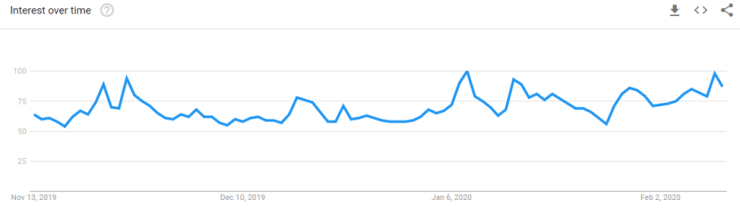 "The Term ""Bitcoin"" on Google Trends"
