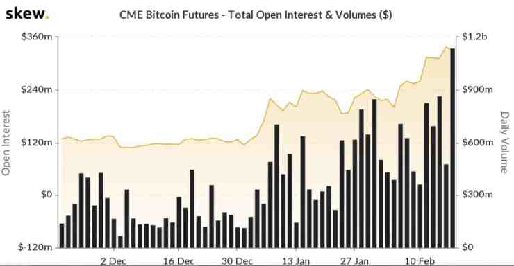 Bitcoin futures data by Skew
