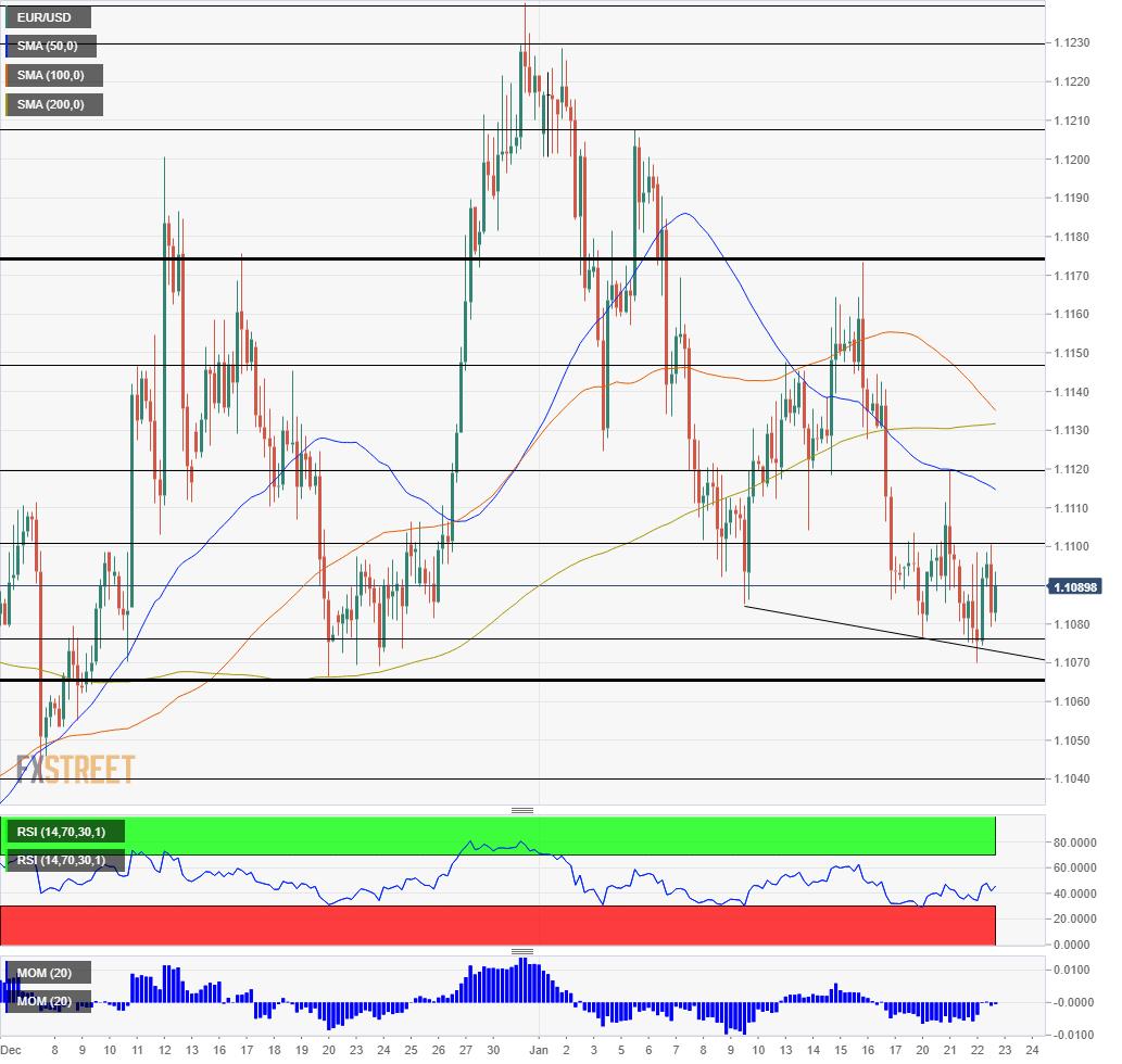 EUR USD Technical analysis January 23 2020