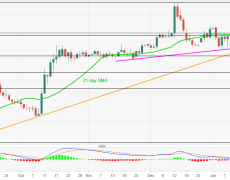 GBP/JPY Price Analysis: 141.40/30 limits near-term downside