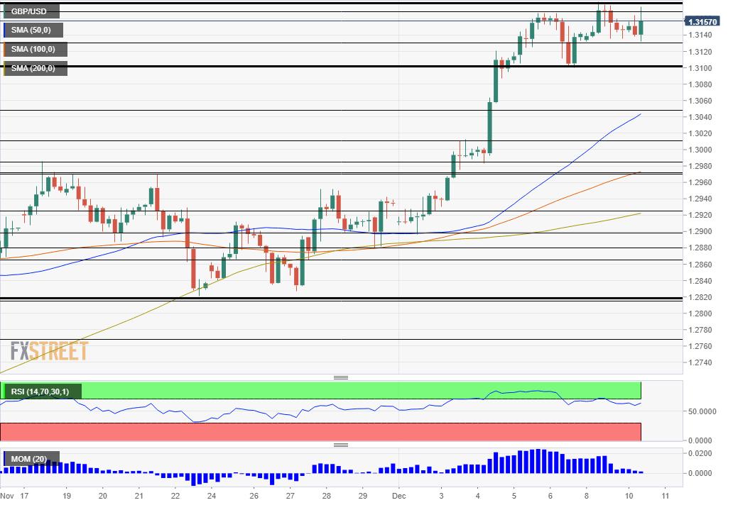 GBP USD Technical Analysis December 10 2019