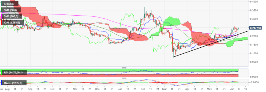IOT/USD price chart by Tradingview