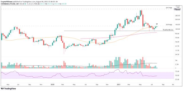LTC/USD weekly chart