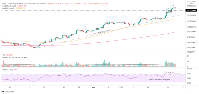 LUNA/USD 6-hour chart