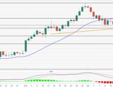 Monthly trendline, 38.2% Fibonacci limit immediate declines