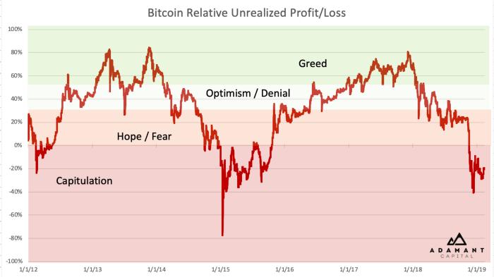 bitcointalk gauna turtingą ar miršta prekybą