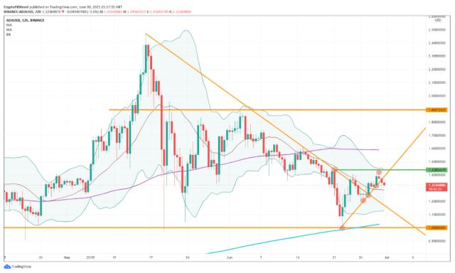 ADA/USD 12 hour chart