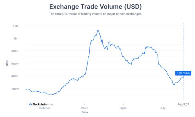 Bitcoin exchange trade volume