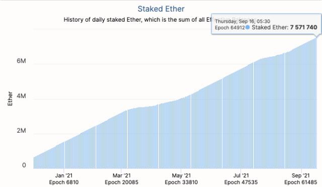 Количество Ethereum в депозитном контракте ETH2.