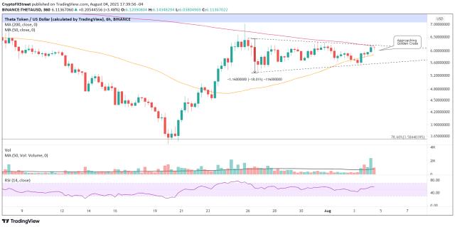 THETA/USD 6-hour chart