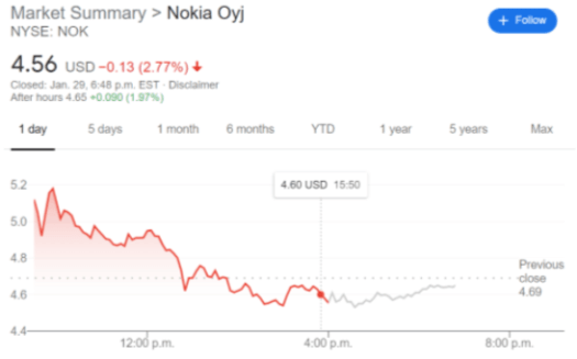 NOK Stock Price and News: Nokia Oyj falls as short squeeze ...