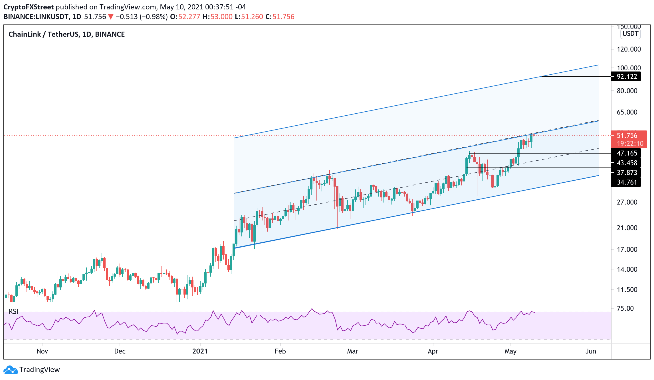 LINK/USDT Daily chart