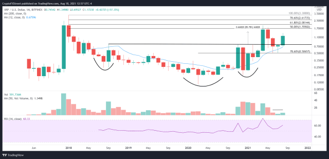 XRP/USD monthly chart
