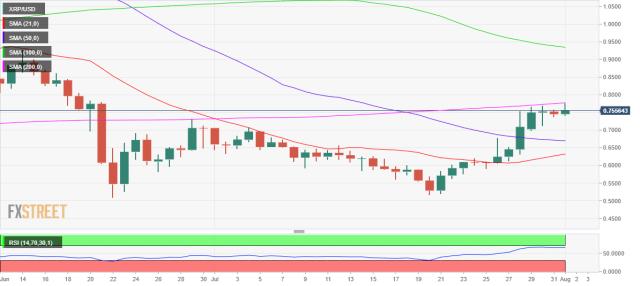 XRP / USD: дневной график
