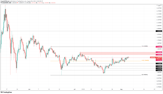 ADA/USDT 9-hour chart