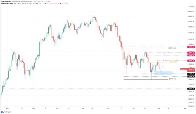 BTC/USDT 12-hour chart