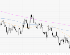 Euro rolling into the Asian session below the 1.1083 resistance