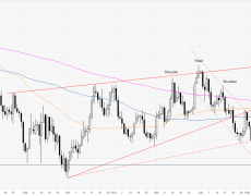 Euro reversing up from fresh 2020 lows