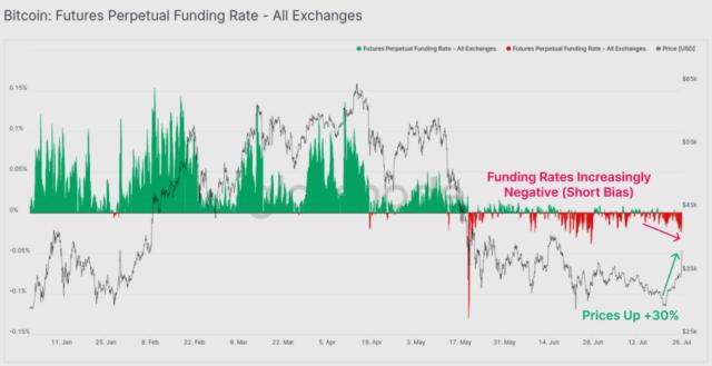 Бессрочная ставка финансирования фьючерсов на биткойны для всех бирж. Источник: Glassnode
