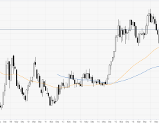 DXY registers its worst monthly decline since January 2018
