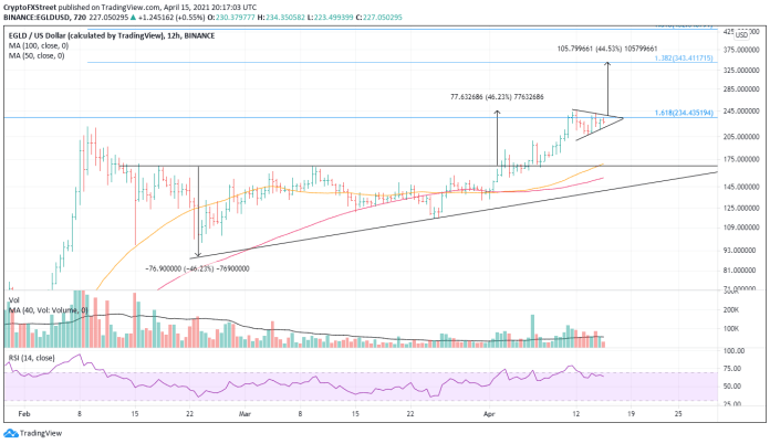 EGLD/USD 12-hour chart