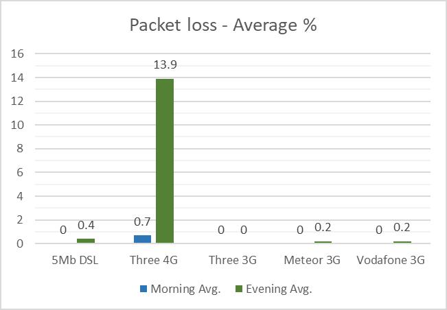 3G/4G Packet loss - July 2017