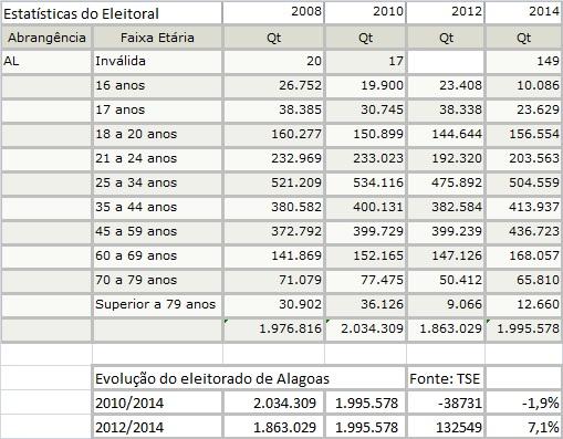 estatiscas do eleitorado