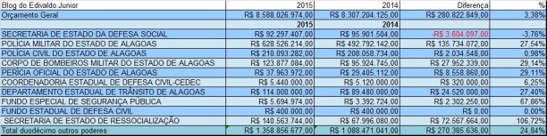 orçamento 2015 segurança