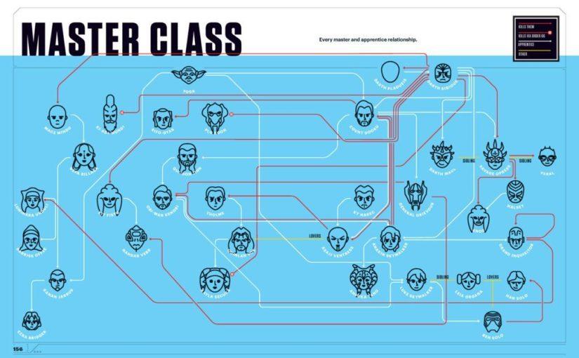 I fumetti e Star Wars visti attraverso una deliziosa serie di infografiche ultra pop