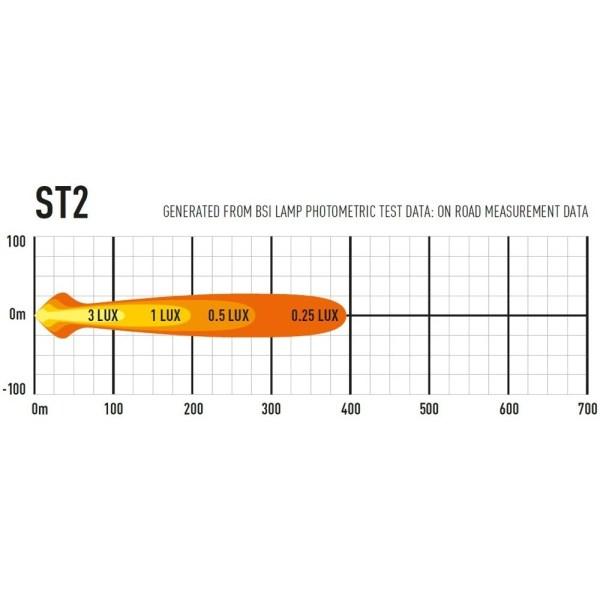ST2 - detalii - 2