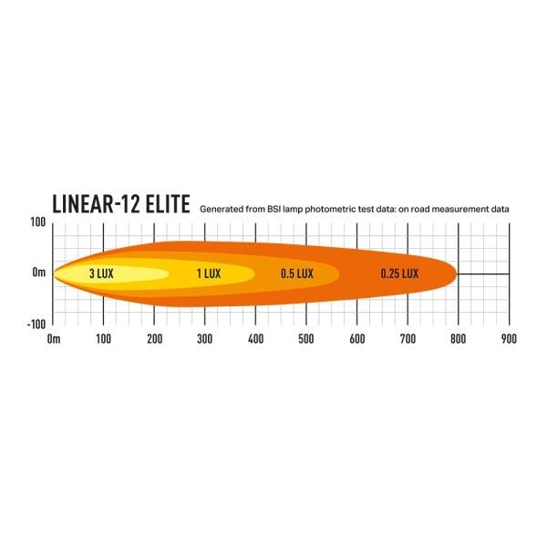 linear 12 elite detalii
