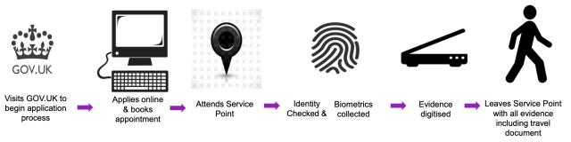 New UKVI Online Application Process