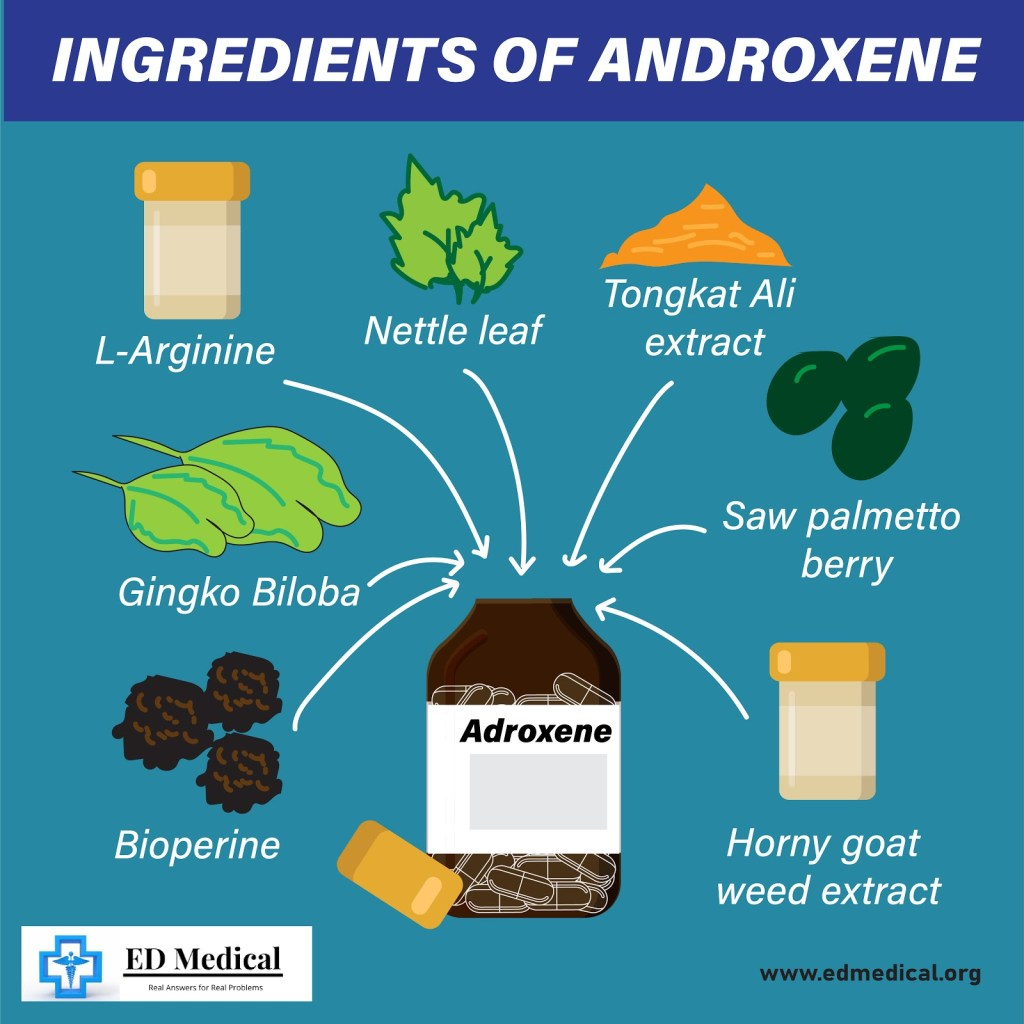 Ingredients of Androxene
