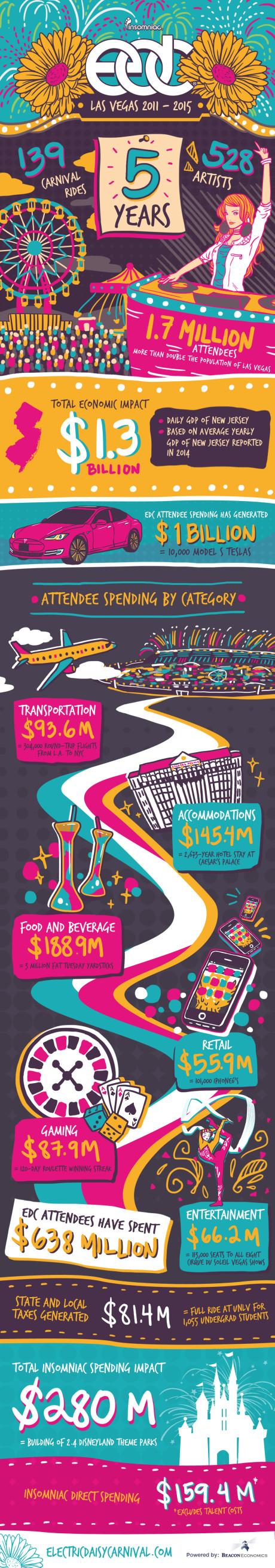 EDC Las Vegas Infograph