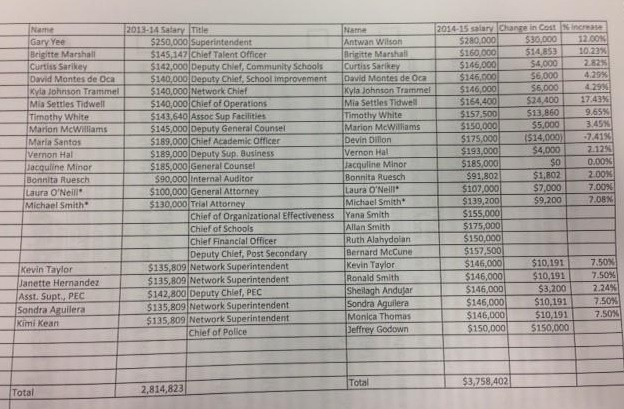 ousd-central-office-salaries-2
