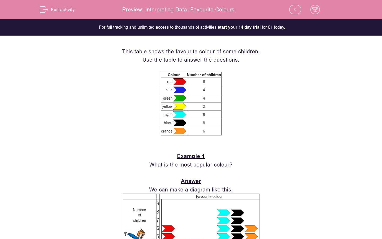 Interpreting Data Favourite Colours Worksheet
