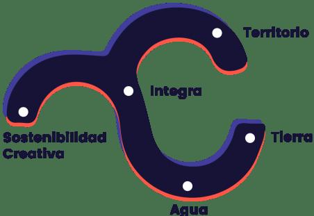 diagrama edra
