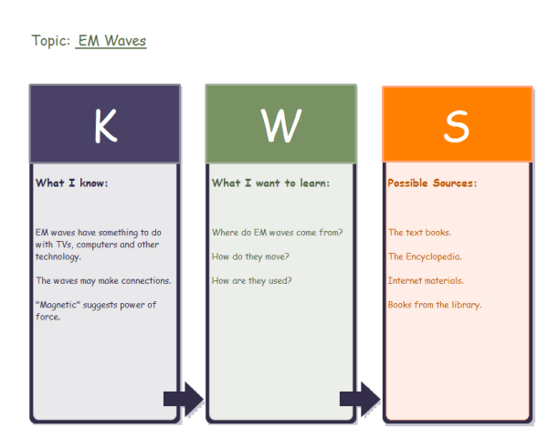Image Result For Kwl Chart Example