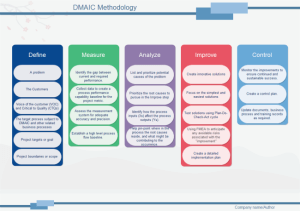 DMAIC Methodology | Free DMAIC Methodology Templates